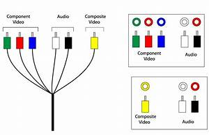 Composite To Component Wiring Diagram  Svideo To Rca Cable