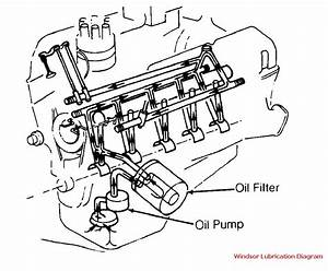 Windsor Lube And Coolant Flow Diagrams
