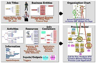 concept of operations template navy operational view wikipedia