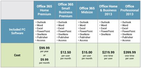 Office 365 Mail Pricing by How To Set Up Pc Outlook 2013 From Office 365
