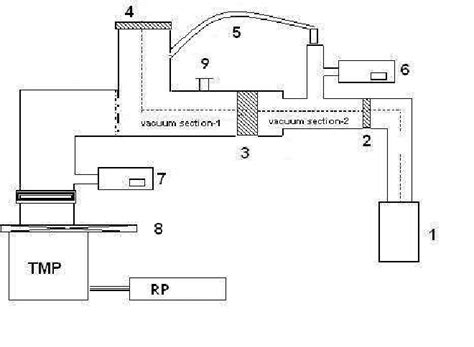 The Test Set Block Diagram Water Cooled