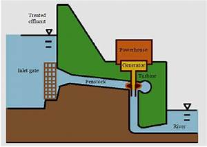 Schematic Diagram Of Hydropower Generation From Wwtp  Mo