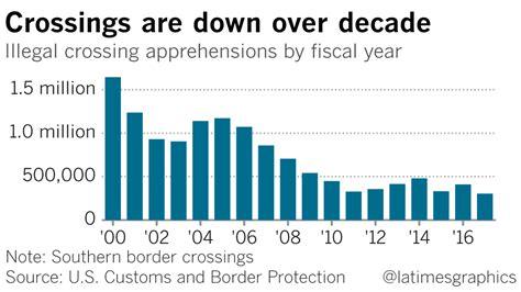 border crossings rise trump vents frustration