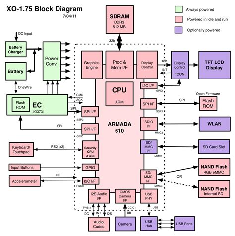Block Diagram Unmasa Dalha