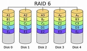 Raid 6 Kapazität Berechnen : raid nedir ne i e yarar nas l kullan l r t rleri nelerdir ~ Themetempest.com Abrechnung