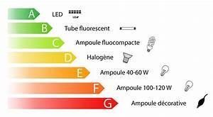 Quelle Ampoule Led Choisir : ampoule led focus sur ses avantages le blog de ~ Melissatoandfro.com Idées de Décoration