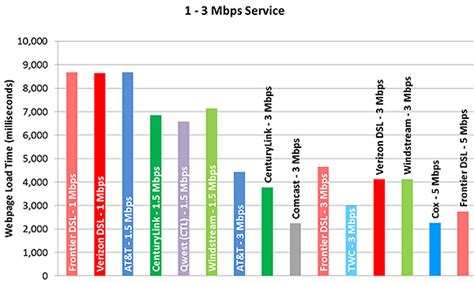 cable internet work reviewsorg