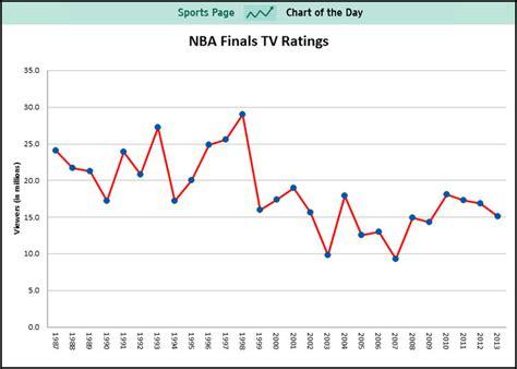 chart tv ratings   nba finals   worst