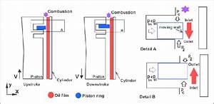 Description Of Boundary Conditions On The Piston Ring