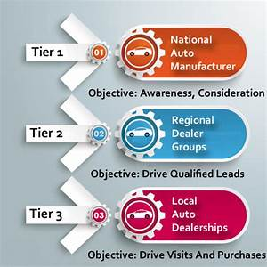 Ad Auto Distribution : how digital is shaping auto marketing marketing land ~ Maxctalentgroup.com Avis de Voitures