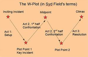 Syd Field  On Screenplay Structure