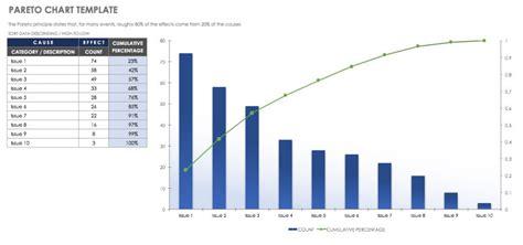 pareto chart template free lean six sigma templates smartsheet