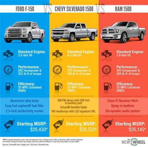 Infographic: Ford F 150 vs Chevy Silverado 1500 vs RAM