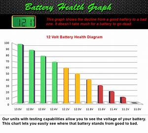 Battery Health Graph
