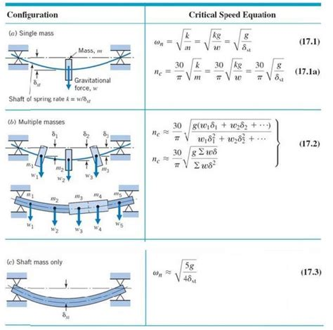 Critical Speed Of Shaft Physics Forums Graph and Velocity Download Free Graph and Velocity [gmss941.online]