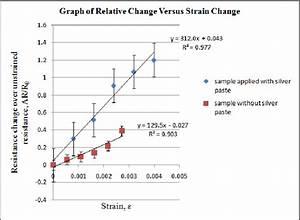 Graph Of Relative Resistance Change Versus Strain Change