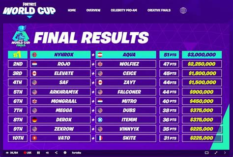 check   prize pool   fortnite world cup wow