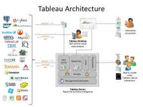 Amplify Your Tableau Dashboards: Consumer Orbit Reveals ...