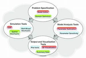 Process Flow And Component Diagram For A Modeling And