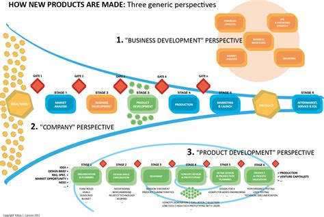 product design and development whitepaper aberdeen report integrating the plm ecosystem