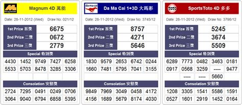 Past 4d Results Magnum 4d, Damacai 1+3d, Sports Toto In