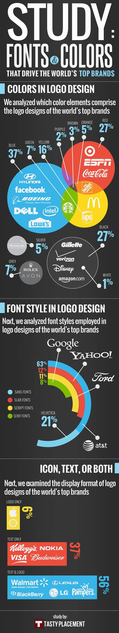 Fonts & Colors That Drive The World's Top Brands Visually