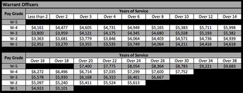 proposed  military pay chart military guide