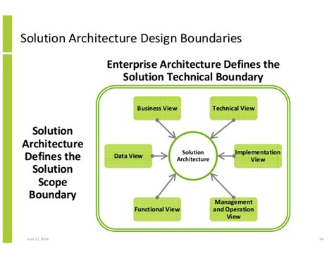 structured approach  solution architecture