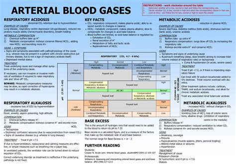 Details Review Of Arterial Blood Gases