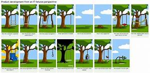 How Projects Fail  U2013 Product Management Resources