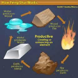 Feng Shui Chi : feng shui symbols howstuffworks ~ Bigdaddyawards.com Haus und Dekorationen