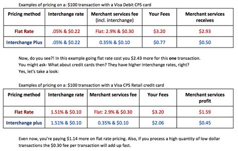 Best for flexible cash back categories. Payment Processing - Credit cards, PIN debit, EMV chip, NFC