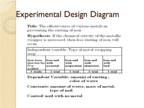experimental design template costumepartyrun