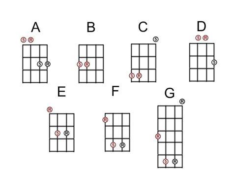 Flamenco Guitar Chord Progressions Gallery - guitar chords finger ...