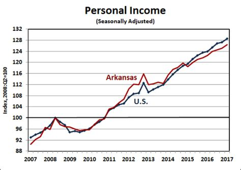 bureau for economic analysis arkansas economist