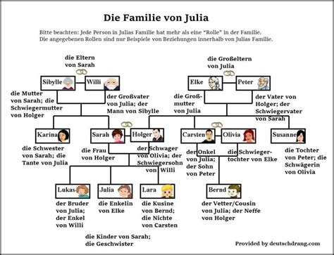 Familieactivities To Practice German Family Vocabulary