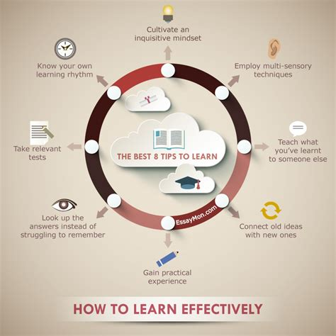 How To Learn Effectively Visually