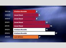 Lionel Messi and Cristiano Ronaldo A comparison of their