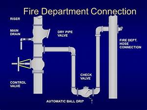 Automatic Sprinkler Systems - ppt video online download