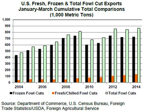 usda international egg and poultry us chicken import export comparisons market reports the