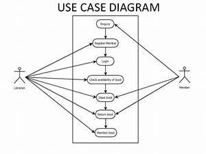Use Case Diagram Example For Library Management System