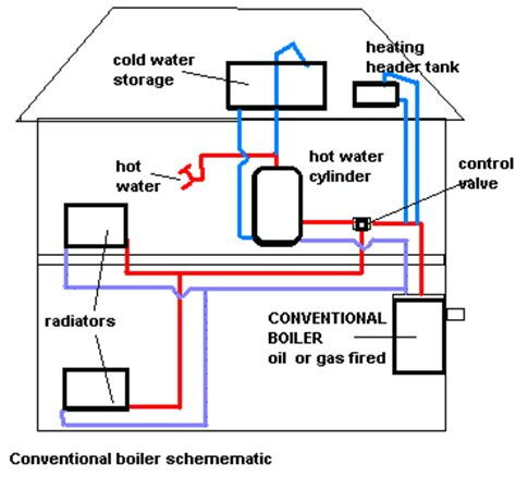 drain  central heating system  diy
