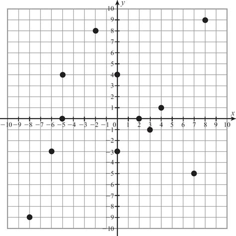 Worksheet First Quadrant Graph Grass Fedjp Worksheet Study Site