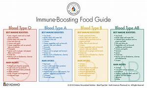 Positive And Negative Blood Type Chart Influenza And The Blood Type Diet D 39 Adamo Personalized