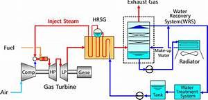 Smart-ahat  Advanced Humid Air Turbine