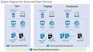 Mobile Devops Practices Help Dev And Ops Teams At Sumitem