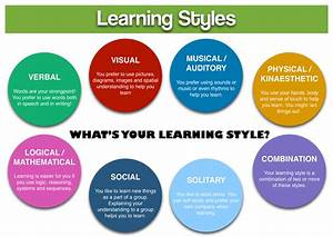 1. The Use of Learning Theories and Styles in Classical ...