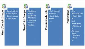 Sharepoint Permissions Management Guide