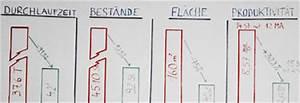 Rüstkosten Berechnen : lean production controlling seminar lean production controlling schulung lean production ~ Themetempest.com Abrechnung