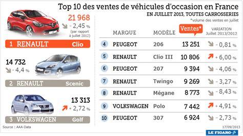 marché automobile mondial voiture d occasion en prix voiture d occasion